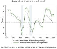 """Financial Times profiles Oscar Jorda and Alan Taylor's research on """"the rate of return on everything"""""""