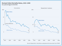 Katherine Eriksson's research on historic infant mortality rates featured in distinguished monthly NBER Digest